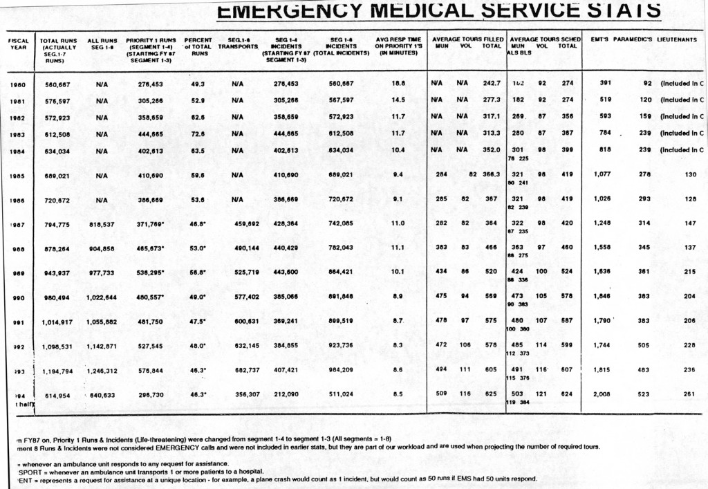 EMS Run and Tour Stats From 1980 to 1994